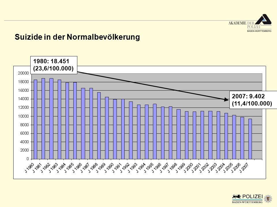 Suizide in der Normalbevölkerung 1980: 18.451 (23,6/100.000) 2007: 9.402 (11,4/100.000)