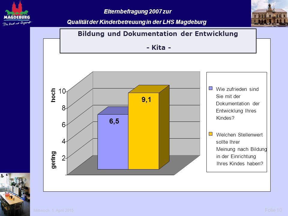 Mittwoch, 1. April 2015 Folie 10 Elternbefragung 2007 zur Qualität der Kinderbetreuung in der LHS Magdeburg 6,5 9,1 2 4 6 8 10 gering hoch Wie zufried
