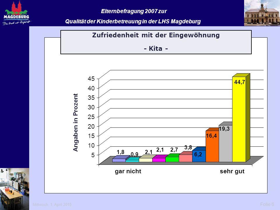 Mittwoch, 1. April 2015 Folie 6 Elternbefragung 2007 zur Qualität der Kinderbetreuung in der LHS Magdeburg 1,8 0,9 2,1 2,7 3,8 6,2 16,4 19,3 44,7 5 10