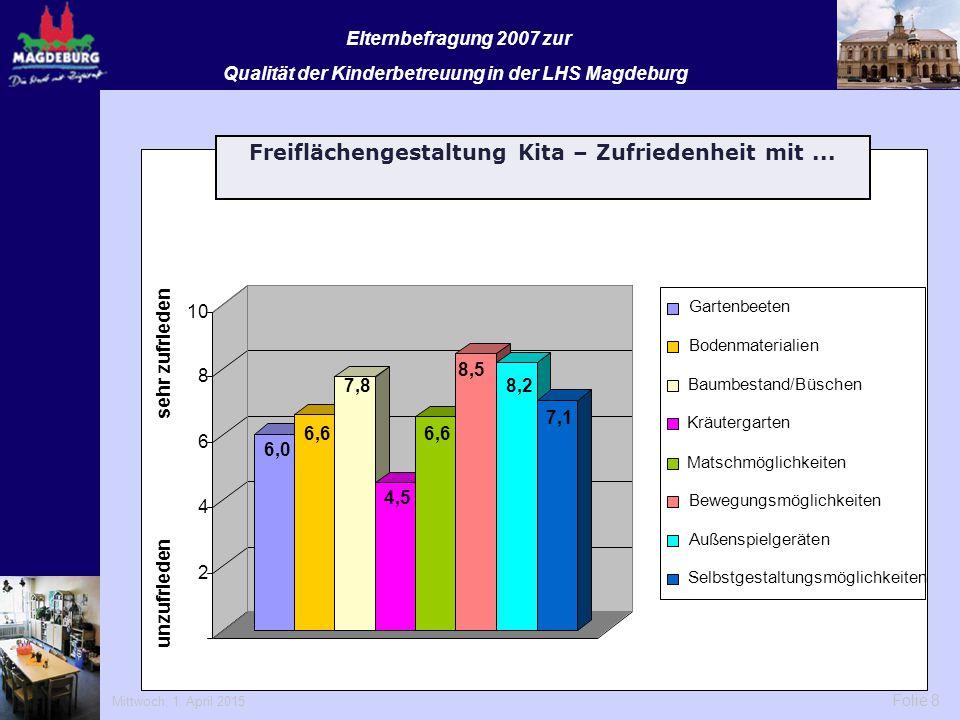 Mittwoch, 1. April 2015 Folie 8 Elternbefragung 2007 zur Qualität der Kinderbetreuung in der LHS Magdeburg 6,0 6,6 7,8 4,5 6,6 8,5 8,2 7,1 2 4 6 8 10