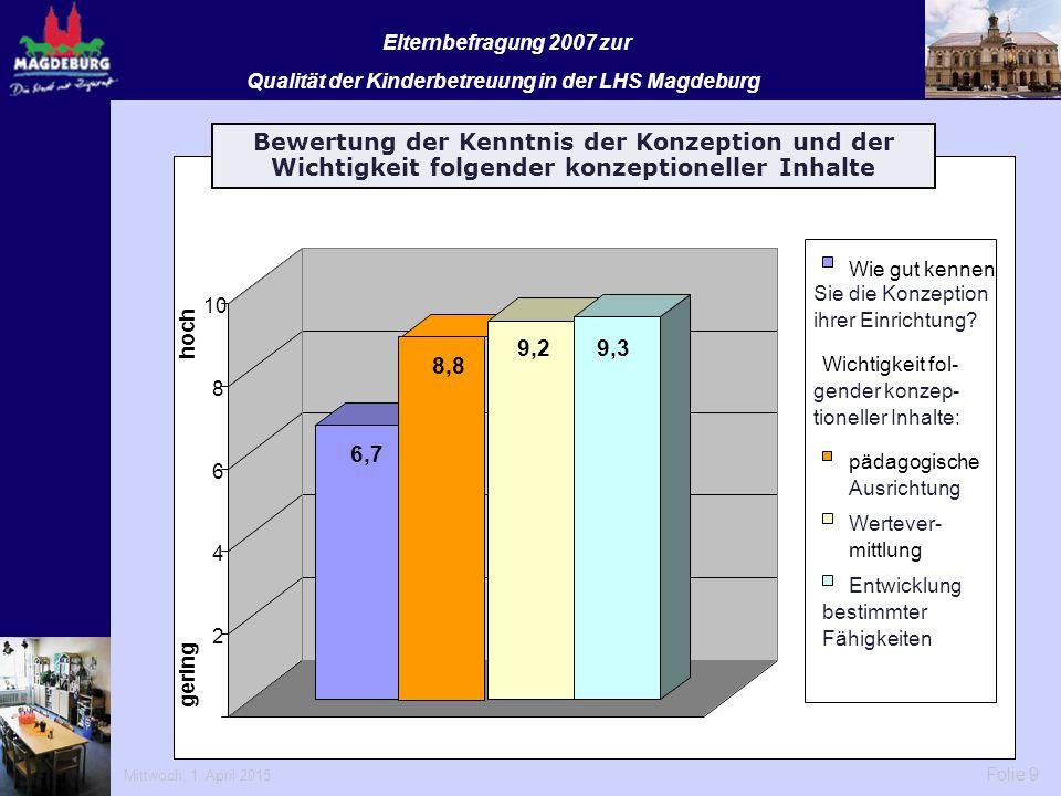 Mittwoch, 1. April 2015 Folie 9 Elternbefragung 2007 zur Qualität der Kinderbetreuung in der LHS Magdeburg 6,7 8,8 9,29,3 2 4 6 8 10 Wie gut kennen Be