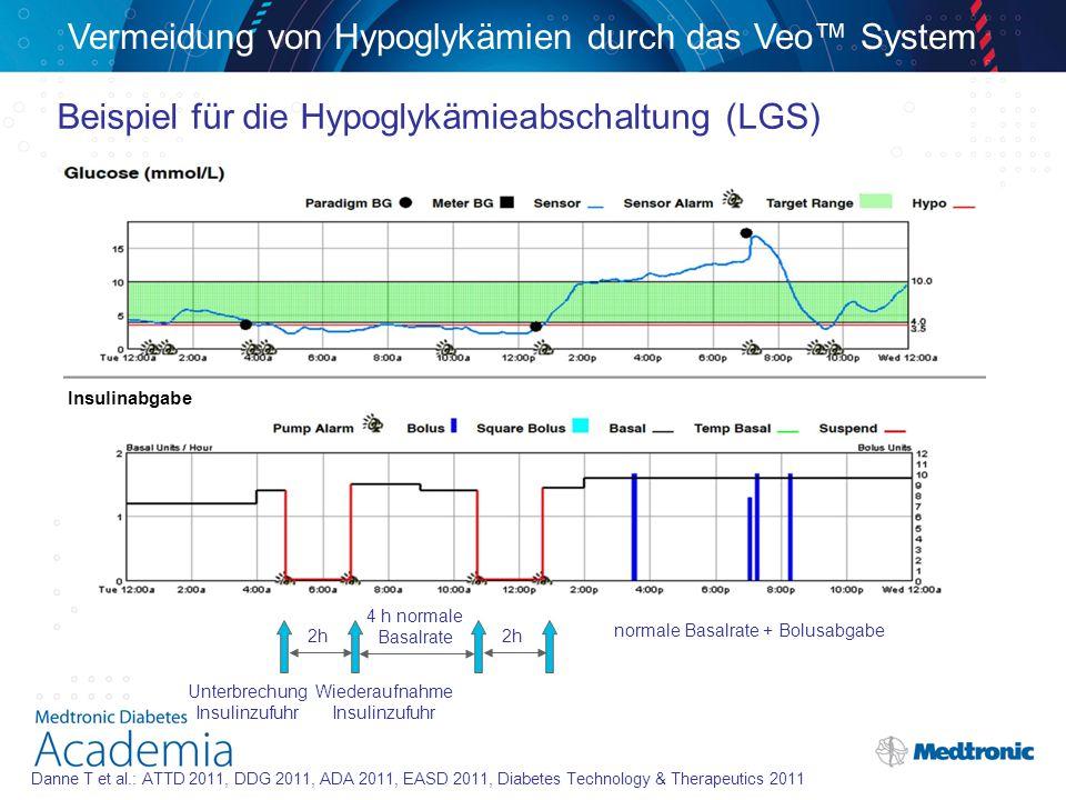 Beispiel für die Hypoglykämieabschaltung (LGS) Insulinabgabe Unterbrechung Insulinzufuhr Wiederaufnahme Insulinzufuhr 2h 4 h normale Basalrate normale