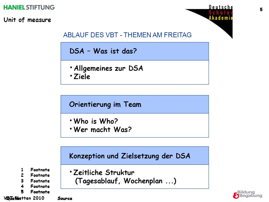 Unit of measure *Footnote Quelle:Source 1Footnote 2Footnote 3Footnote 4Footnote 5Footnote Quelle:Source VBT Metten 2010 36 LÄNDERABEND Die einzelnen Nationen stellen am Sonntagabend ihr Land in einer kleinen Präsentation (ca.