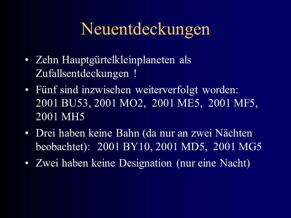 Neuentdeckungen Zehn Hauptgürtelkleinplaneten als Zufallsentdeckungen ! Fünf sind inzwischen weiterverfolgt worden: 2001 BU53, 2001 MO2, 2001 ME5, 200