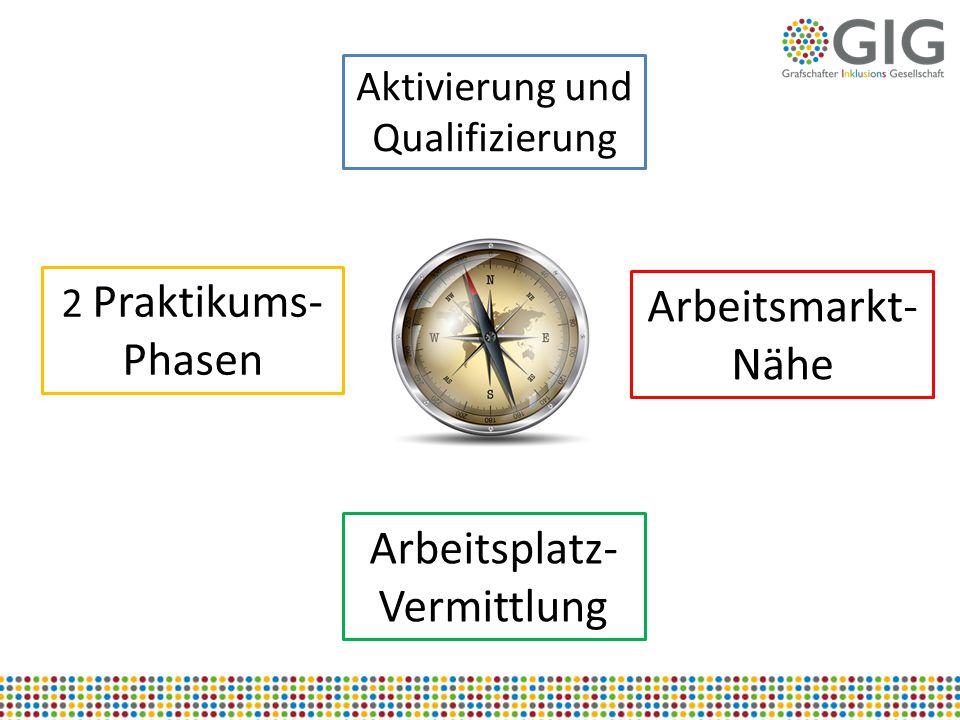 2 Praktikums- Phasen Aktivierung und Qualifizierung Arbeitsmarkt- Nähe Arbeitsplatz- Vermittlung