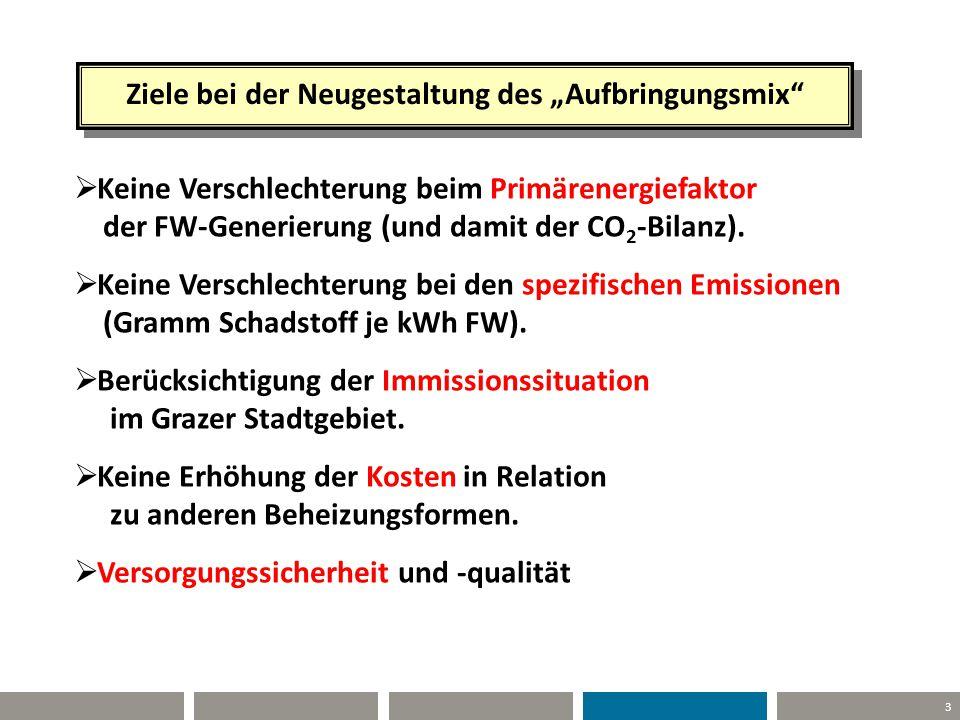 """3 Ziele bei der Neugestaltung des """"Aufbringungsmix""""  Keine Verschlechterung beim Primärenergiefaktor der FW-Generierung (und damit der CO 2 -Bilanz)."""
