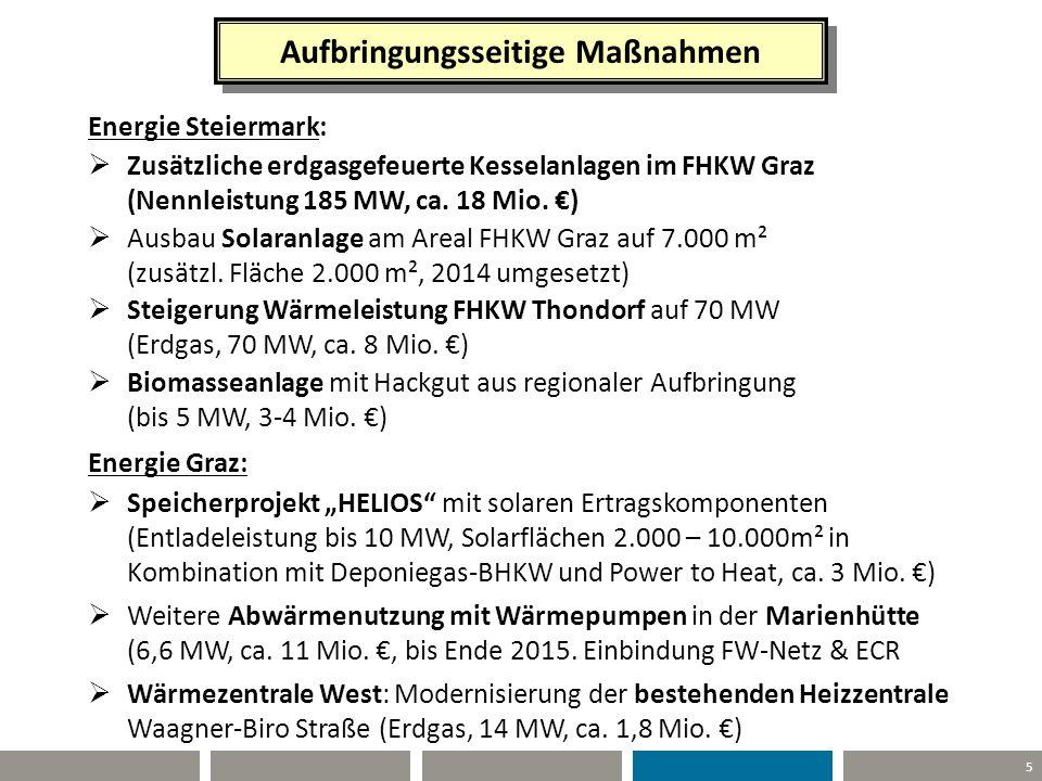 5 Aufbringungsseitige Maßnahmen Energie Steiermark:  Zusätzliche erdgasgefeuerte Kesselanlagen im FHKW Graz (Nennleistung 185 MW, ca. 18 Mio. €)  Au