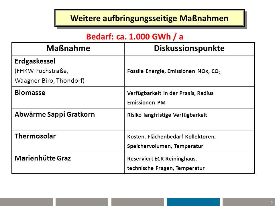 6 Weitere aufbringungsseitige Maßnahmen Bedarf: ca. 1.000 GWh / a MaßnahmeDiskussionspunkte Erdgaskessel (FHKW Puchstraße, Waagner-Biro, Thondorf) Fos