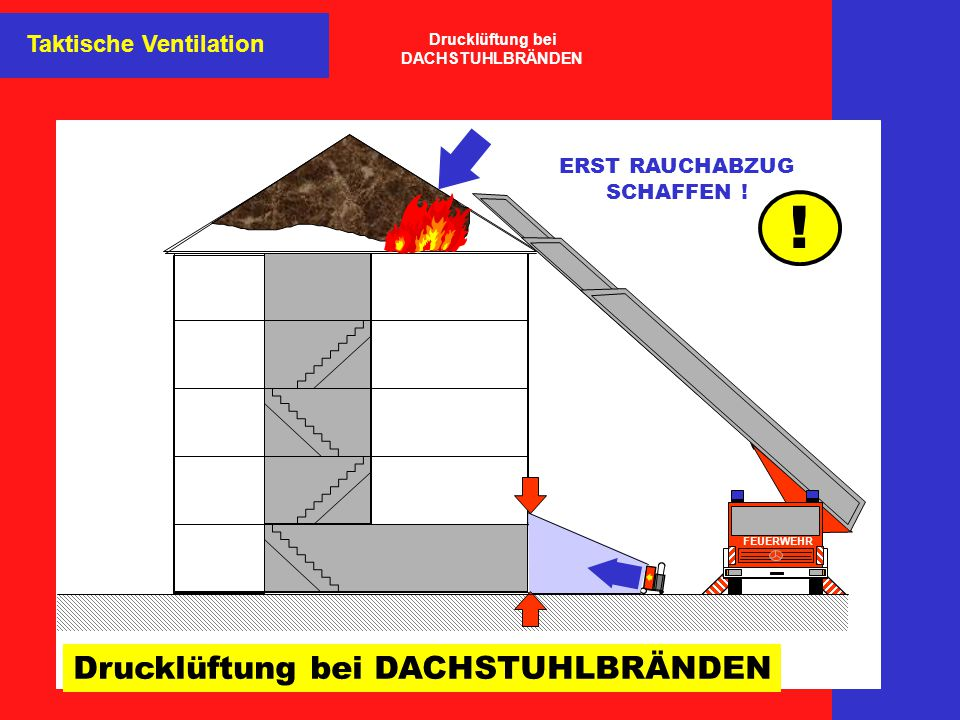 Drucklüftung bei DACHSTUHLBRÄNDEN FEUERWEHR ERST RAUCHABZUG SCHAFFEN ! ! Taktische Ventilation Drucklüftung bei DACHSTUHLBRÄNDEN