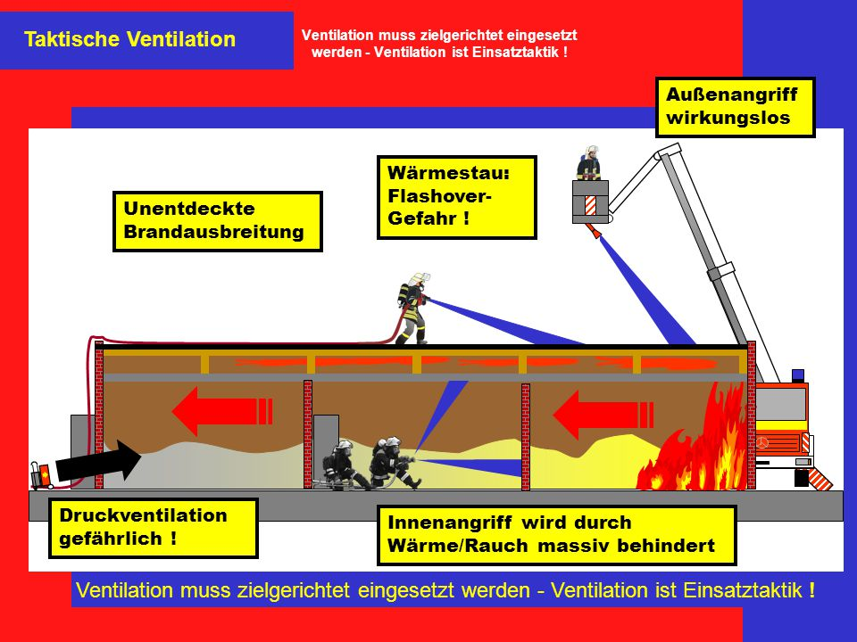 Wärmestau: Flashover- Gefahr ! Unentdeckte Brandausbreitung Innenangriff wird durch Wärme/Rauch massiv behindert Außenangriff wirkungslos Druckventila