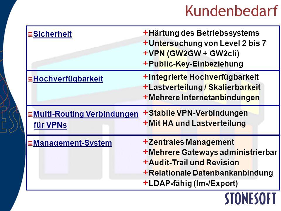 Enterprise VPN-Firewall LIC-SG-GSC-VPN € 41.340,- Das Dilemma: scheinbar günstiger H/W-WAN Loadbalancer € 39.973,- Gesamtkosten (ohne Hardware) € 96.2