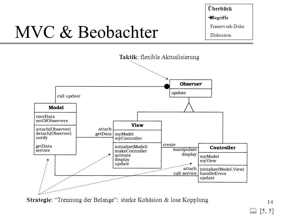"""14 MVC & Beobachter   [5, 5] Überblick  Begriffe  Framework-Doku  Diskussion Strategie: """"Trennung der Belange"""": starke Kohäsion & lose Kopplung T"""