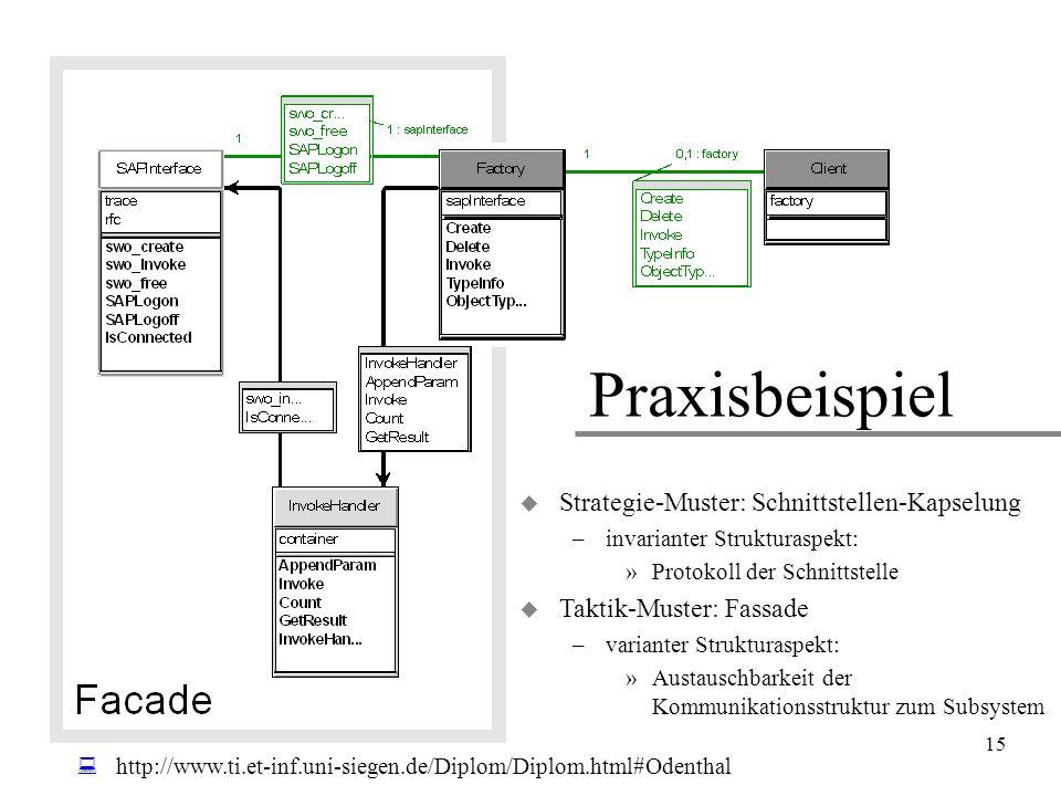 15 Praxisbeispiel  http://www.ti.et-inf.uni-siegen.de/Diplom/Diplom.html#Odenthal u Strategie-Muster: Schnittstellen-Kapselung –invarianter Struktura