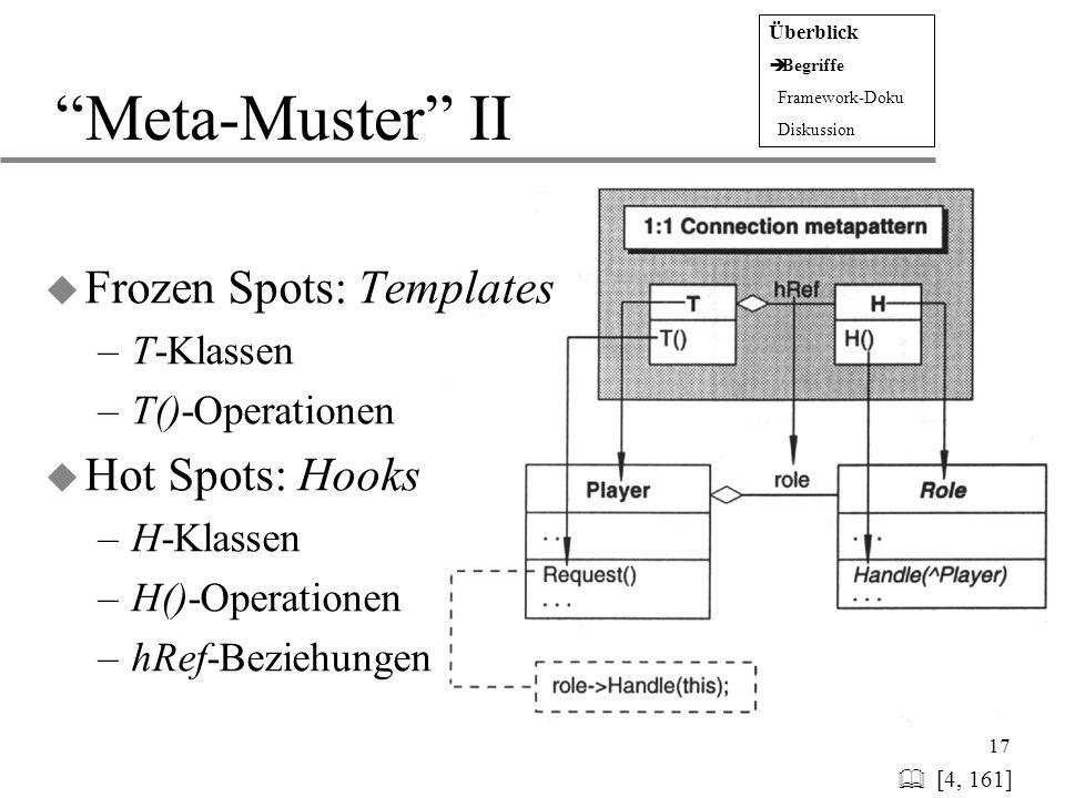 "17 ""Meta-Muster"" II   [4, 161] u Frozen Spots: Templates –T-Klassen –T()-Operationen u Hot Spots: Hooks –H-Klassen –H()-Operationen –hRef-Beziehunge"