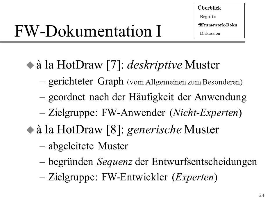 24 FW-Dokumentation I u à la HotDraw [7]: deskriptive Muster –gerichteter Graph (vom Allgemeinen zum Besonderen) –geordnet nach der Häufigkeit der Anw
