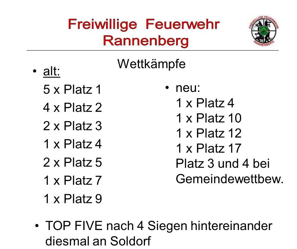 Wettkämpfe neu: 1 x Platz 4 1 x Platz 10 1 x Platz 12 1 x Platz 17 Platz 3 und 4 bei Gemeindewettbew. alt: 5 x Platz 1 4 x Platz 2 2 x Platz 3 1 x Pla