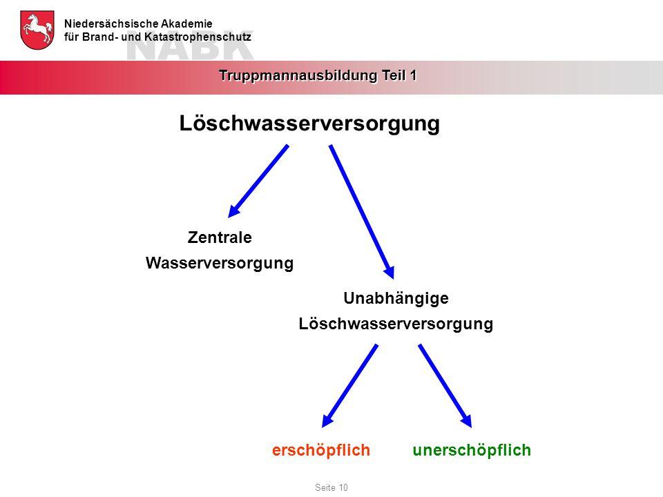 NABK Niedersächsische Akademie für Brand- und Katastrophenschutz Truppmannausbildung Teil 1 Löschwasserversorgung Zentrale Wasserversorgung Unabhängig
