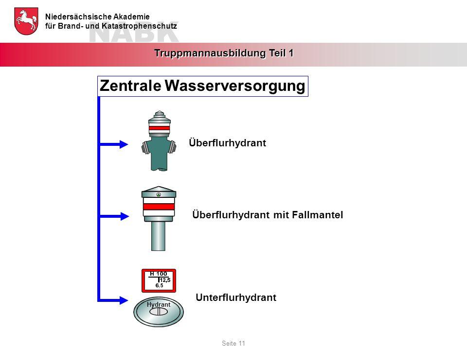 NABK Niedersächsische Akademie für Brand- und Katastrophenschutz Truppmannausbildung Teil 1 Überflurhydrant Überflurhydrant mit Fallmantel Hydrant Unt