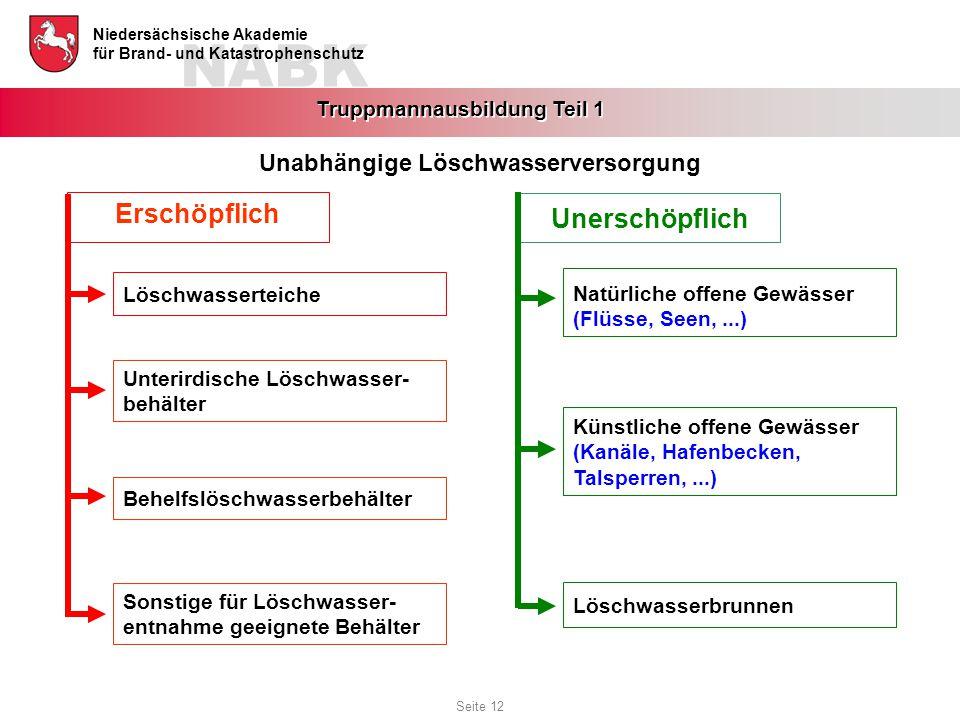 NABK Niedersächsische Akademie für Brand- und Katastrophenschutz Truppmannausbildung Teil 1 Natürliche offene Gewässer (Flüsse, Seen,...) Künstliche o