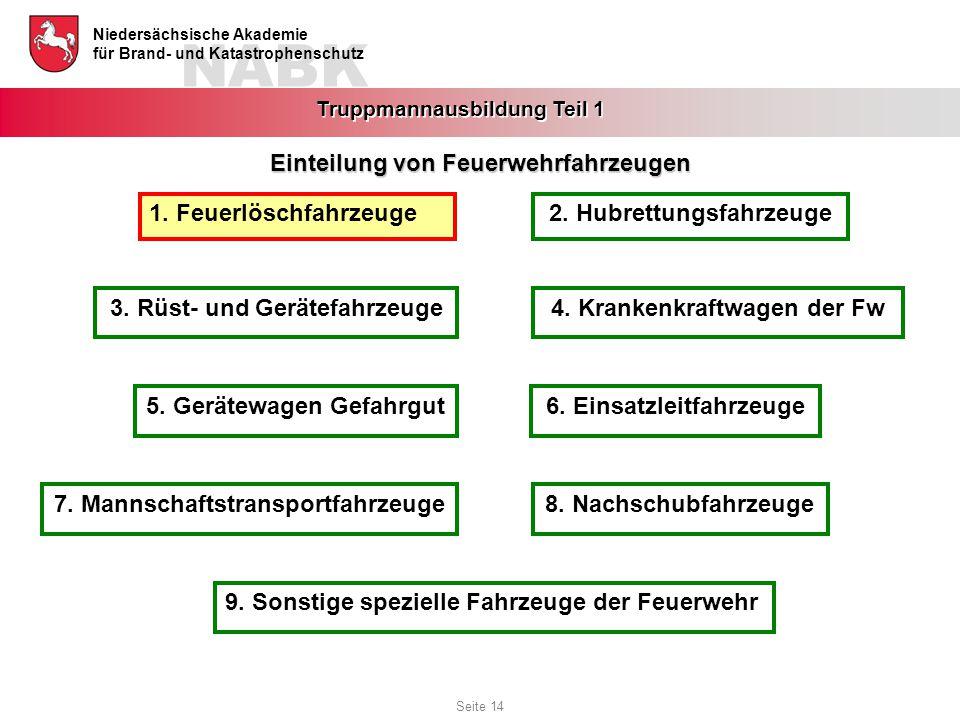 NABK Niedersächsische Akademie für Brand- und Katastrophenschutz Truppmannausbildung Teil 1 Einteilung von Feuerwehrfahrzeugen 6. Einsatzleitfahrzeuge