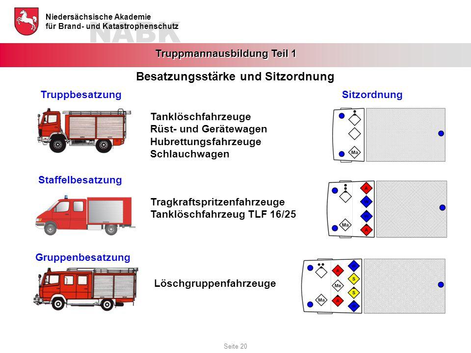 NABK Niedersächsische Akademie für Brand- und Katastrophenschutz Truppmannausbildung Teil 1 Besatzungsstärke und Sitzordnung TruppbesatzungSitzordnung