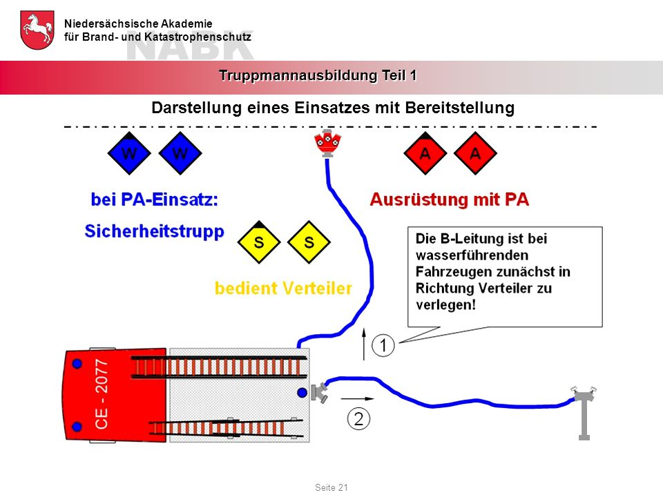 NABK Niedersächsische Akademie für Brand- und Katastrophenschutz Truppmannausbildung Teil 1 Darstellung eines Einsatzes mit Bereitstellung Seite 21