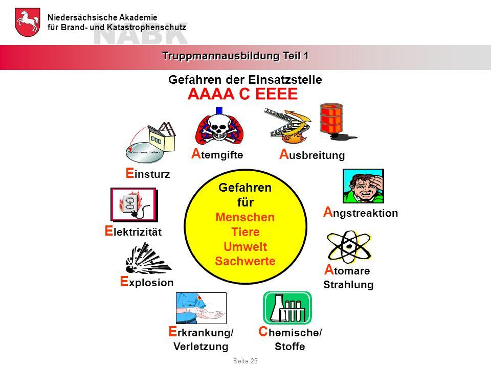 NABK Niedersächsische Akademie für Brand- und Katastrophenschutz Truppmannausbildung Teil 1 A tomare Strahlung E rkrankung/ Verletzung E xplosion E le