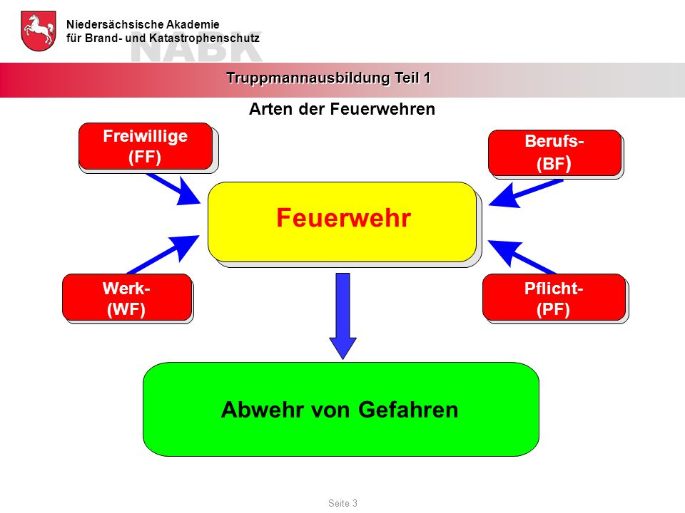 NABK Niedersächsische Akademie für Brand- und Katastrophenschutz Truppmannausbildung Teil 1 Feuerwehr Pflicht- (PF) Freiwillige (FF) Berufs- (BF ) Wer