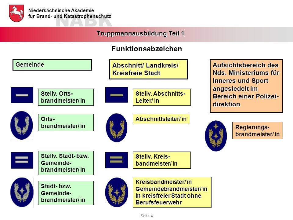 NABK Niedersächsische Akademie für Brand- und Katastrophenschutz Truppmannausbildung Teil 1 Stellv. Abschnitts- Leiter/ in Abschnittsleiter/ in Stellv