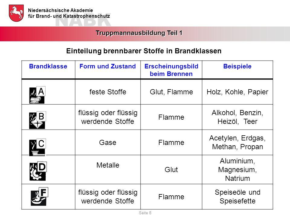 NABK Niedersächsische Akademie für Brand- und Katastrophenschutz Truppmannausbildung Teil 1 BrandklasseForm und ZustandErscheinungsbild beim Brennen B