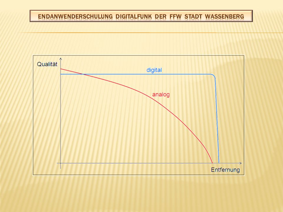 Organisations- kanal Zeitschlitz 3 Zeitschlitz 2 Zeitschlitz 1 Der WSB ELW muss so lange warten, bis Heino 11-44 sein Gespräch beendet hat.