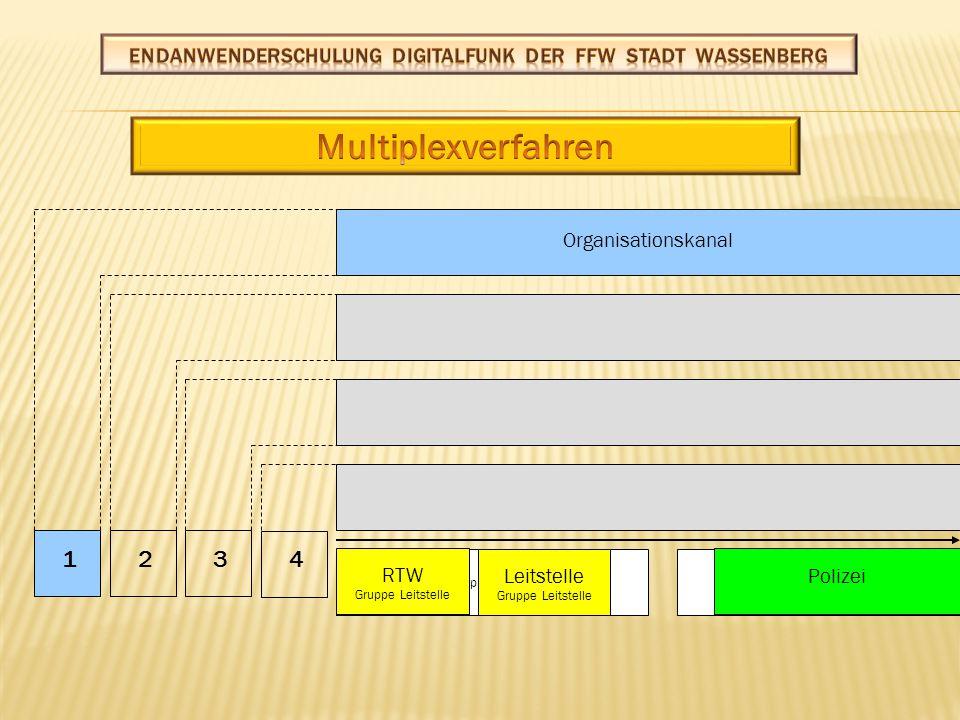 Krypto O O X OFunk Zeitschlitzverfahren Funkübertragung Verschlüsselung Komprimierung Digitalisierung Abfolge im Digitalfunk