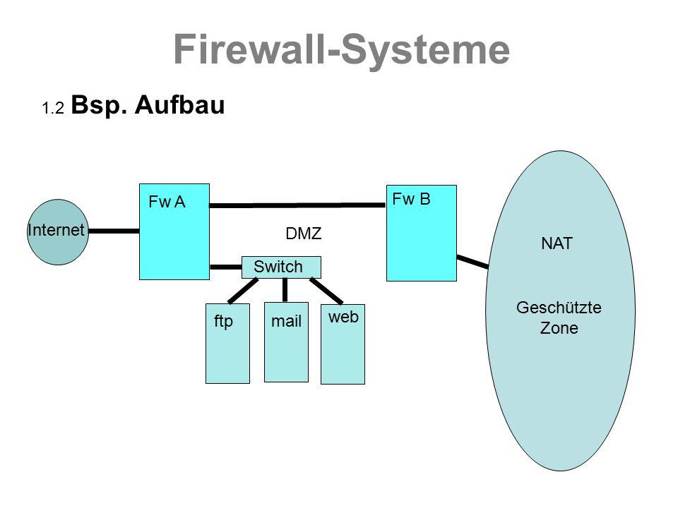 Firewall-Systeme 1.2 Bsp. Aufbau Internet Fw A Fw B Switch NAT ftpmail web DMZ Geschützte Zone