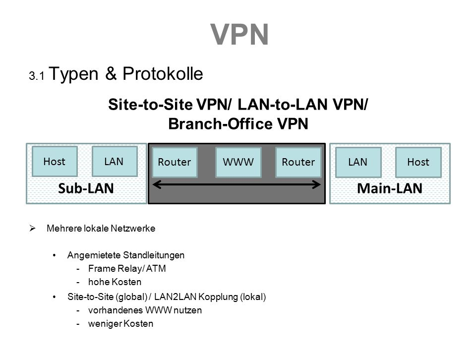 VPN 3.1 Typen & Protokolle Site-to-Site VPN/ LAN-to-LAN VPN/ Branch-Office VPN  Mehrere lokale Netzwerke Angemietete Standleitungen -Frame Relay/ ATM -hohe Kosten Site-to-Site (global) / LAN2LAN Kopplung (lokal) -vorhandenes WWW nutzen -weniger Kosten Main-LANSub-LAN HostLAN RouterWWWRouterLANHost