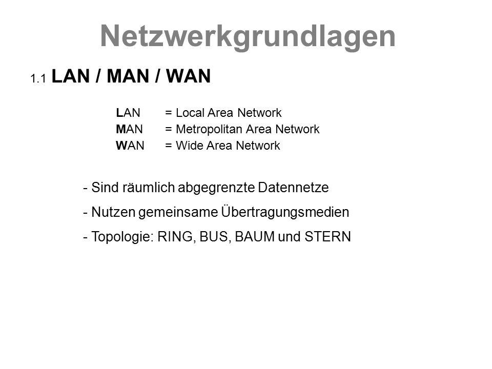 Netzwerkgrundlagen 1.2 Zugriffsformen Zentral Dezentral Server - Client Client - Client Der Server bestimmt die Richtlinien des Netzes welche für alle Clients bindend sind Clients bestimmen ihr eigenes Verhalten im Netz