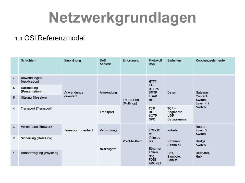 Netzwerkgrundlagen 1.4 OSI Referenzmodel SchichtenEinordnungDoD- Schicht EinordnungProtokoll Bsp. EinheitenKopplungselemente 7Anwendungen (Application