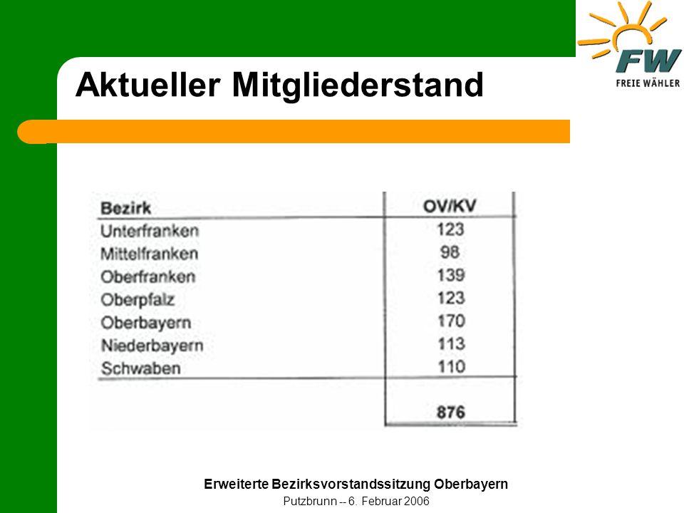 Erweiterte Bezirksvorstandssitzung Oberbayern Putzbrunn -- 6. Februar 2006 Aktueller Mitgliederstand