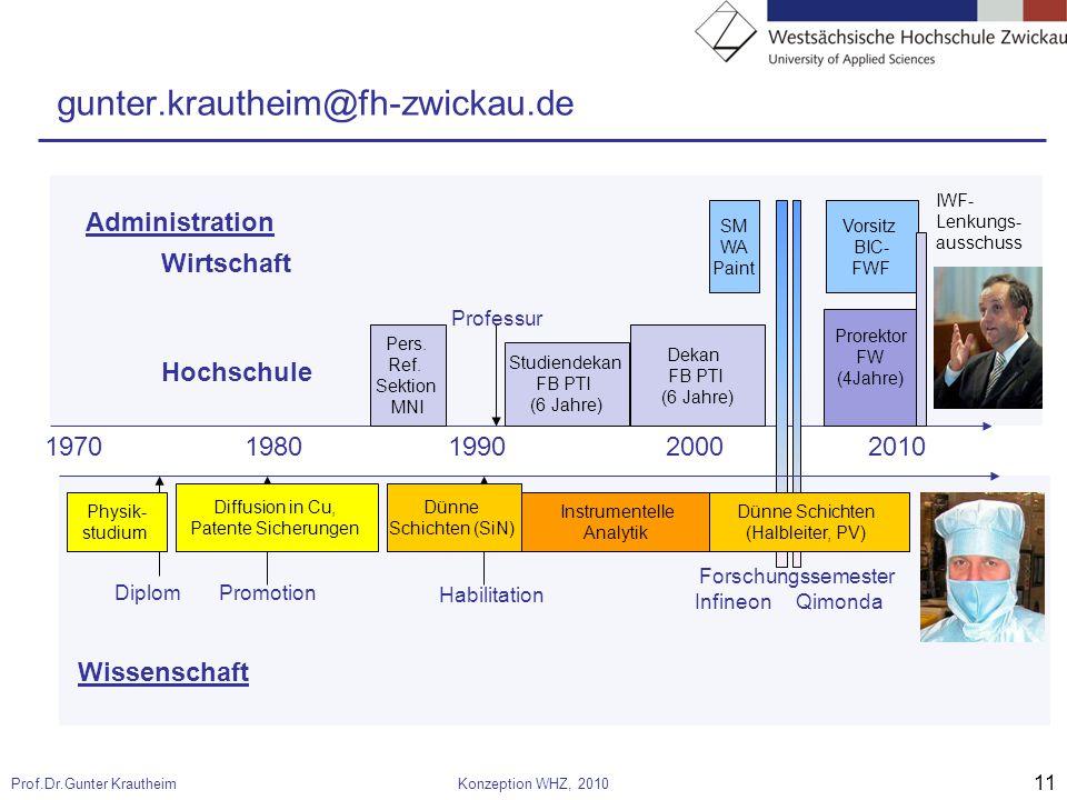 11 Prof.Dr.Gunter KrautheimKonzeption WHZ, 2010 SM WA Paint gunter.krautheim@fh-zwickau.de 19701980 199020002010 Wissenschaft Administration Dekan FB PTI (6 Jahre) Prorektor FW (4Jahre) Studiendekan FB PTI (6 Jahre) Pers.