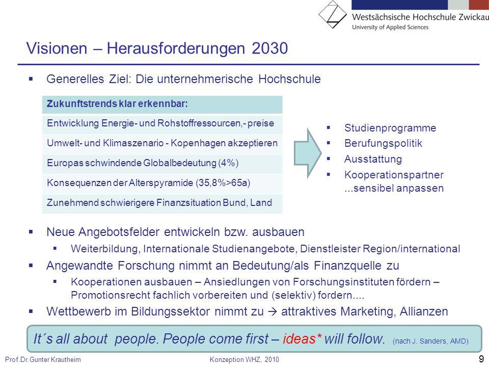9 Prof.Dr.Gunter KrautheimKonzeption WHZ, 2010 Visionen – Herausforderungen 2030  Neue Angebotsfelder entwickeln bzw.