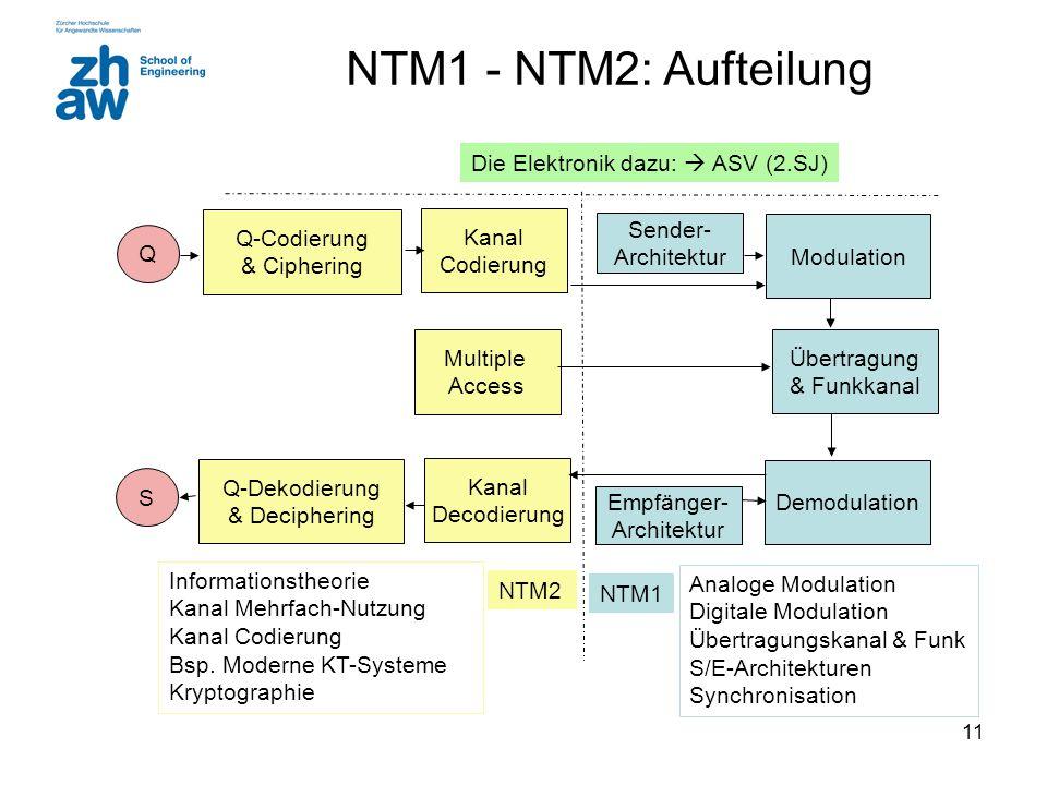 11 NTM1 - NTM2: Aufteilung Übertragung & Funkkanal Modulation Demodulation Sender- Architektur Empfänger- Architektur Kanal Decodierung Kanal Codierung Q-Codierung & Ciphering Q S Q-Dekodierung & Deciphering Multiple Access Informationstheorie Kanal Mehrfach-Nutzung Kanal Codierung Bsp.