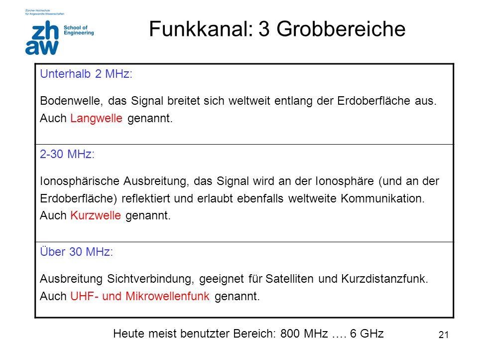 21 Funkkanal: 3 Grobbereiche Unterhalb 2 MHz: Bodenwelle, das Signal breitet sich weltweit entlang der Erdoberfläche aus.