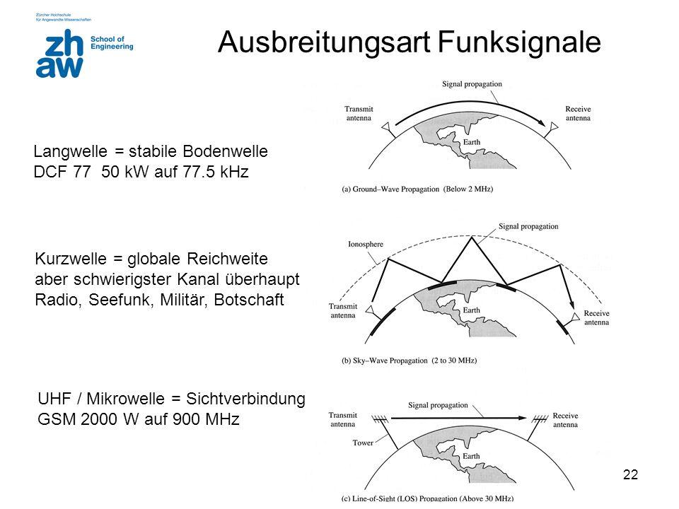 22 Ausbreitungsart Funksignale Langwelle = stabile Bodenwelle DCF 77 50 kW auf 77.5 kHz Kurzwelle = globale Reichweite aber schwierigster Kanal überhaupt Radio, Seefunk, Militär, Botschaft UHF / Mikrowelle = Sichtverbindung GSM 2000 W auf 900 MHz