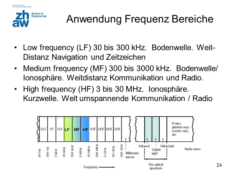 24 Low frequency (LF) 30 bis 300 kHz.Bodenwelle.