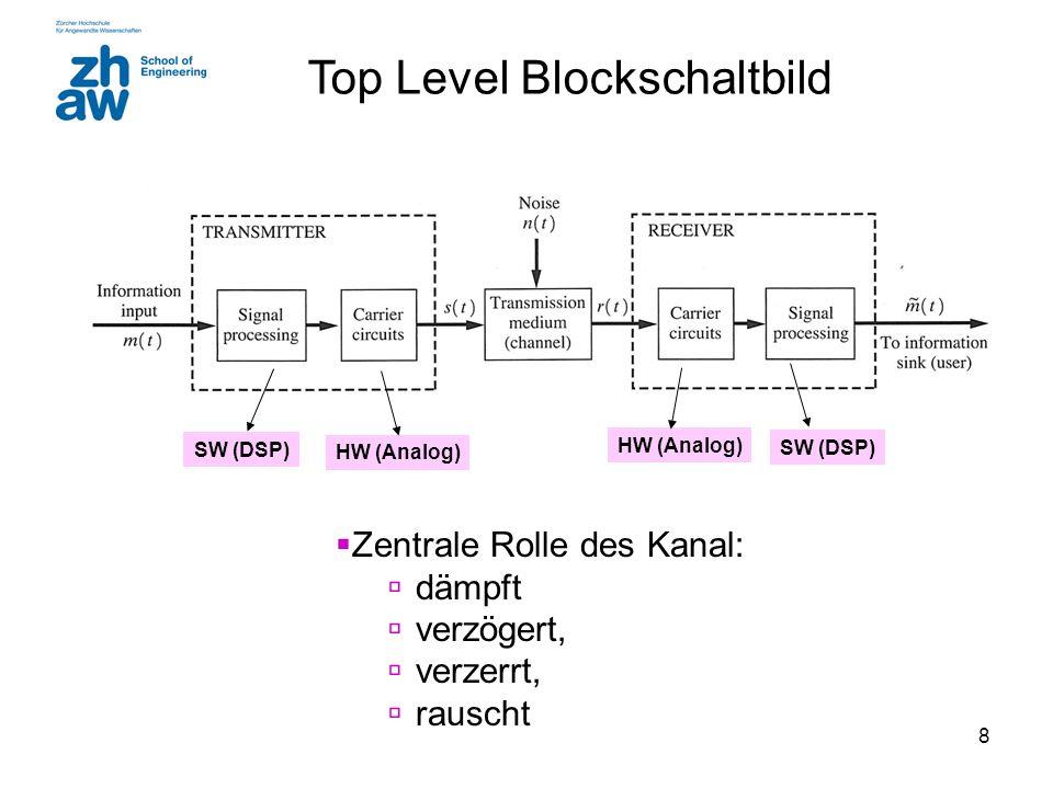 8 Top Level Blockschaltbild  Zentrale Rolle des Kanal:  dämpft  verzögert,  verzerrt,  rauscht SW (DSP) HW (Analog) SW (DSP)