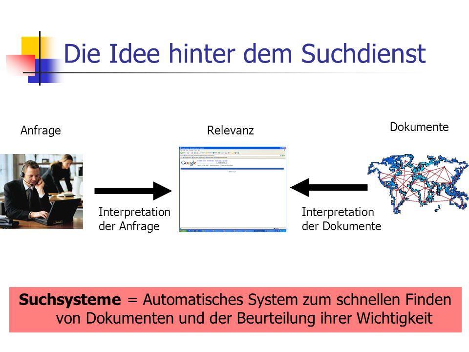 Die Idee hinter dem Suchdienst Suchsysteme = Automatisches System zum schnellen Finden von Dokumenten und der Beurteilung ihrer Wichtigkeit Interpretation der Anfrage AnfrageRelevanz Interpretation der Dokumente Dokumente