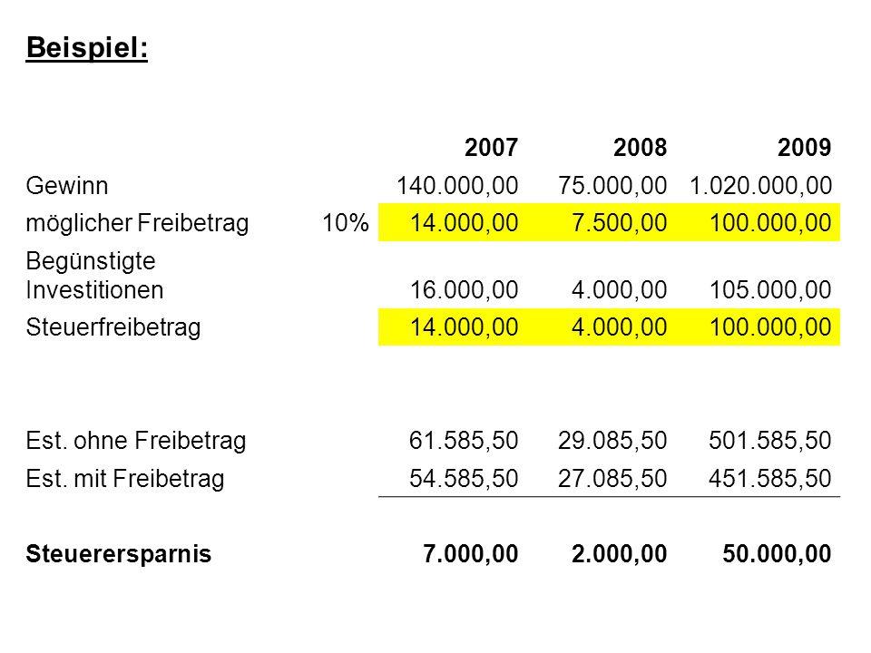 Beispiel: 200720082009 Gewinn140.000,0075.000,001.020.000,00 möglicher Freibetrag10%14.000,007.500,00100.000,00 Begünstigte Investitionen16.000,004.00