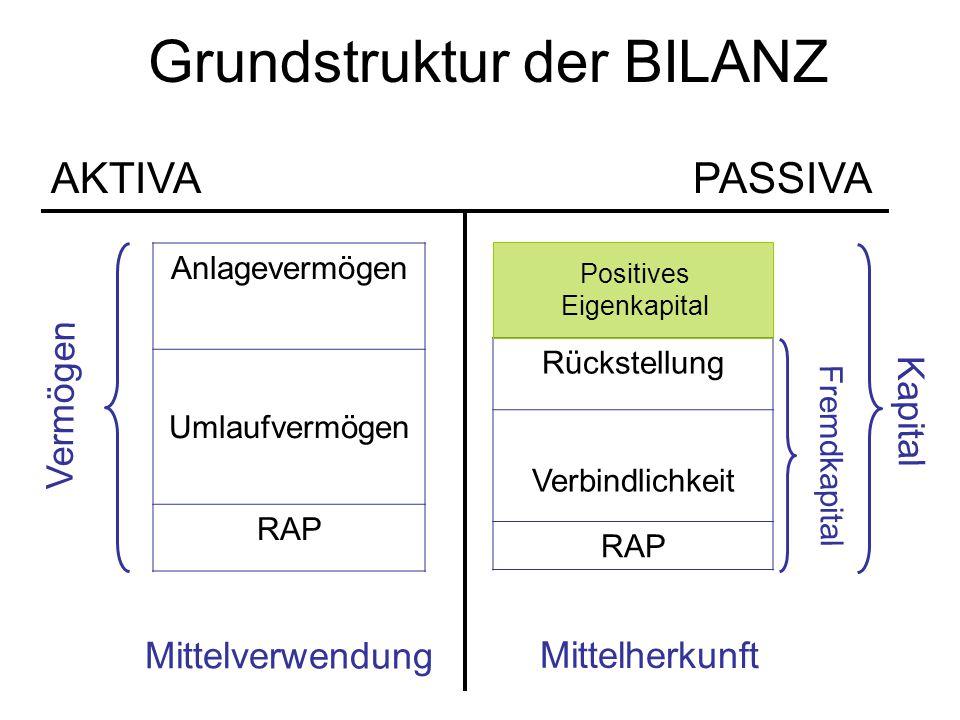 Grundstruktur der BILANZ AKTIVAPASSIVA Anlagevermögen Umlaufvermögen RAP Vermögen Rückstellung Verbindlichkeit RAP Fremdkapital Positives Eigenkapital