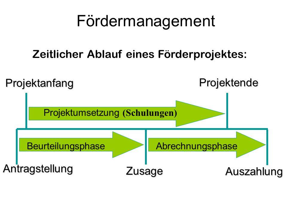 Fördermanagement Zeitlicher Ablauf eines Förderprojektes: Antragstellung Zusage Auszahlung Projektende Projektanfang Beurteilungsphase Projektumsetzun