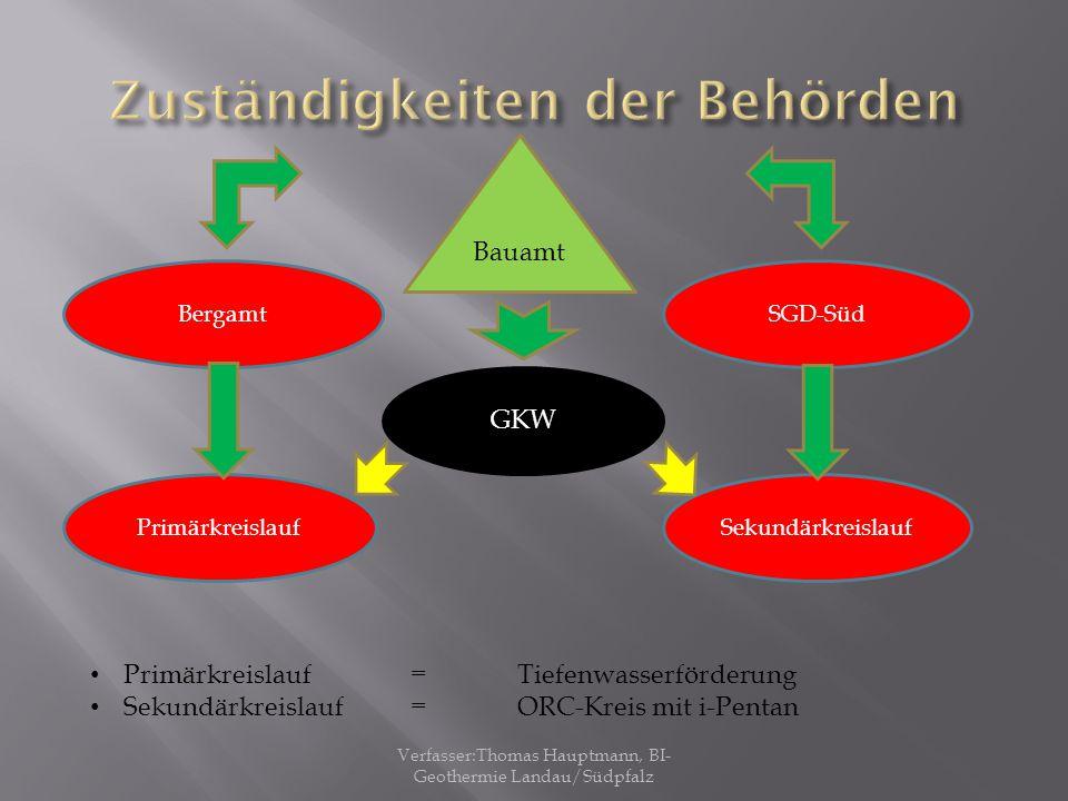 GKW PrimärkreislaufSekundärkreislauf BergamtSGD-Süd Bauamt Primärkreislauf=Tiefenwasserförderung Sekundärkreislauf=ORC-Kreis mit i-Pentan Verfasser:Th