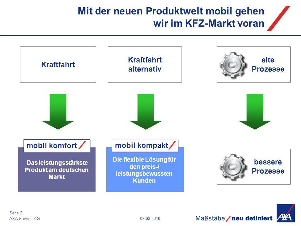 09.03.2010AXA Service AG Seite 2 Mit der neuen Produktwelt mobil gehen wir im KFZ-Markt voran mobil kompakt Das leistungsstärkste Produkt am deutschen